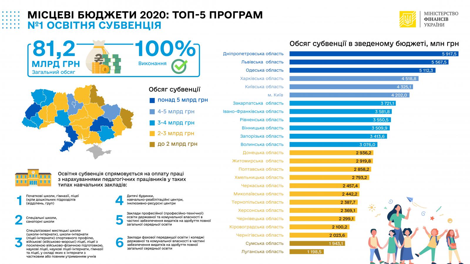 Мінфін: У 2020 році місцеві бюджети отрималипонад 130 млрд грн субвенцій
